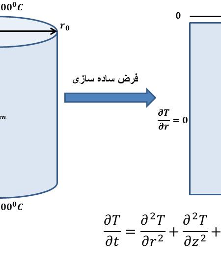 تحلیل حرارت فوریه میله سوخت هسته ای